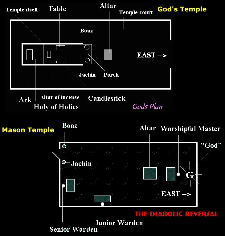 The Masonic Temple, a diabolical reversal